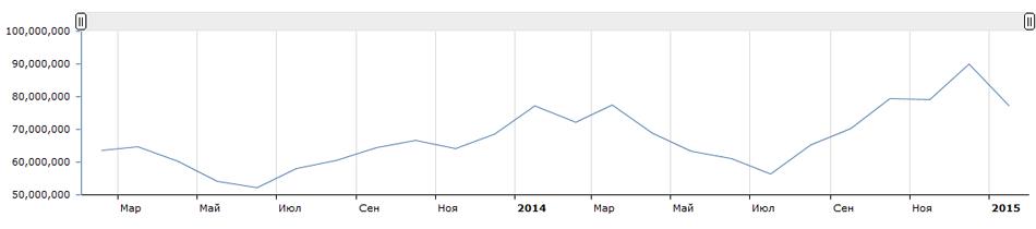 """Статистика показов Яндекса, по слову """"купить"""" за 2014-2015 годы"""