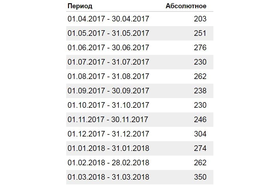 Число брендовых запросов по месяцам