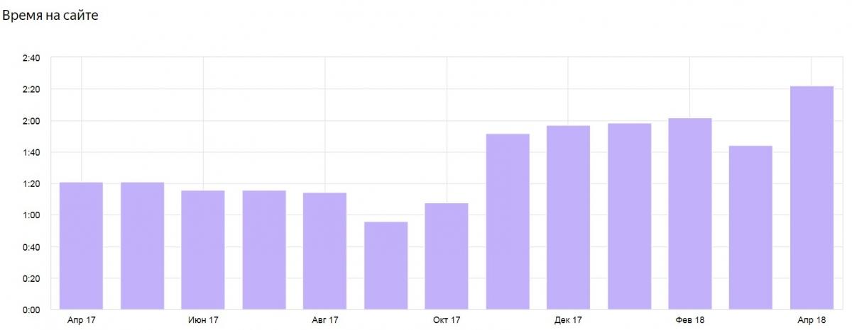 Поведенческий фактор время на сайте вырос